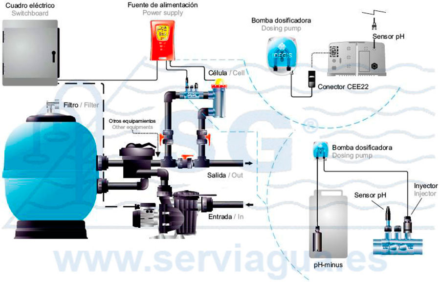 Electr lisis salinas equipo salino tecno sin control de for Instalacion bomba piscina